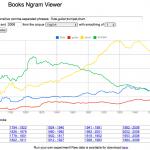 Questa app, ai molti sconosciuta, permette di ricercare una parola o un insieme di termini all'interno di un database di milioni di libri, spalmati su un millennio. In questo modo è possibile capire qual è stato il trend di un determinato argomento, in un determinato (ed anche lungo) periodo.