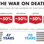 """Il compendio statistico 2013 dell'organizzazione mondiale della sanità (WHO) indica che tra il 1990 e il 2010 la percentuale dei bambini morti prima del quinto compleanno si è ridotta della metà: """"Non c'è un singolo Paese nel mondo in cui la mortalità infantile sia più alta del 1950″ scrive Angus Deaton, un economista di Princeton che studia la sanità mondiale. Le morti per morbillo sono diminuite del 71%, le morti per tubercolosi e durante la nascita sono diminuite della metà. Dal 2005 le morti legate al virus dell'HIV sono diminuite del 24%. Insomma, sempre meno persone muoiono in modo prematuro. L'aspettativa di vita tra il 1990 e il 2011 è cresciuta in tutte le nazioni: negli anni '50 era intorno ai 47 anni, nel 2011 circa 70 anni. Tutto ciò significa milioni di morti in meno all'anno, milioni di persone che non vivono nella sofferenza e che possono condividere i loro giorni con altre persone. Sicuramente un grande sostegno è stato dato dalle innovazioni tecnologiche e politiche: sia medicine che l'informazione, le scoperte scientifiche e il poter raggiungere nazioni molto lontane sono stati elementi decisivi per la lotta contro la morte. Una più larga presenza di democrazie nel mondo provoca una diffusione degli aiuti internazionali contro le malattie e per diffondere una cultura della prevenzione e dell'igiene."""
