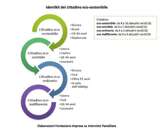 Fondazione Impresa