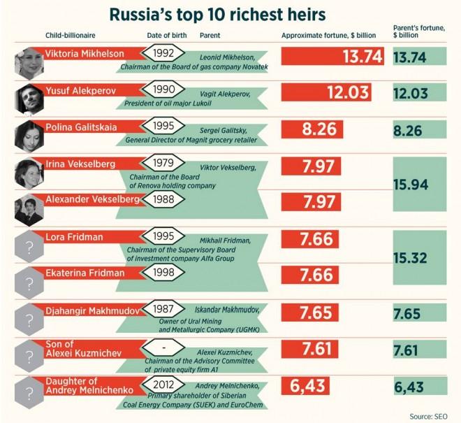 ereditieri russi