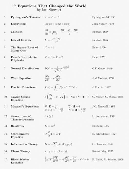 stewart 17 equations