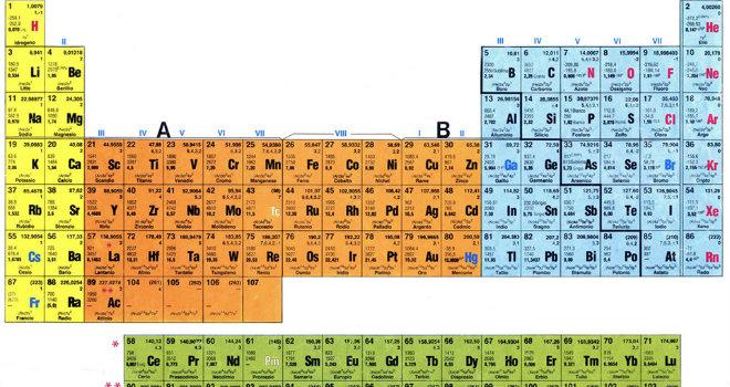 Una tavola periodica degli elementi davvero speciale - Tavola periodica degli elementi con configurazione elettronica ...