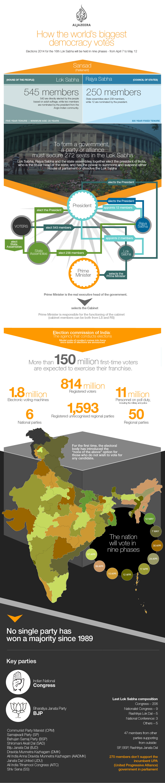 Infografica India