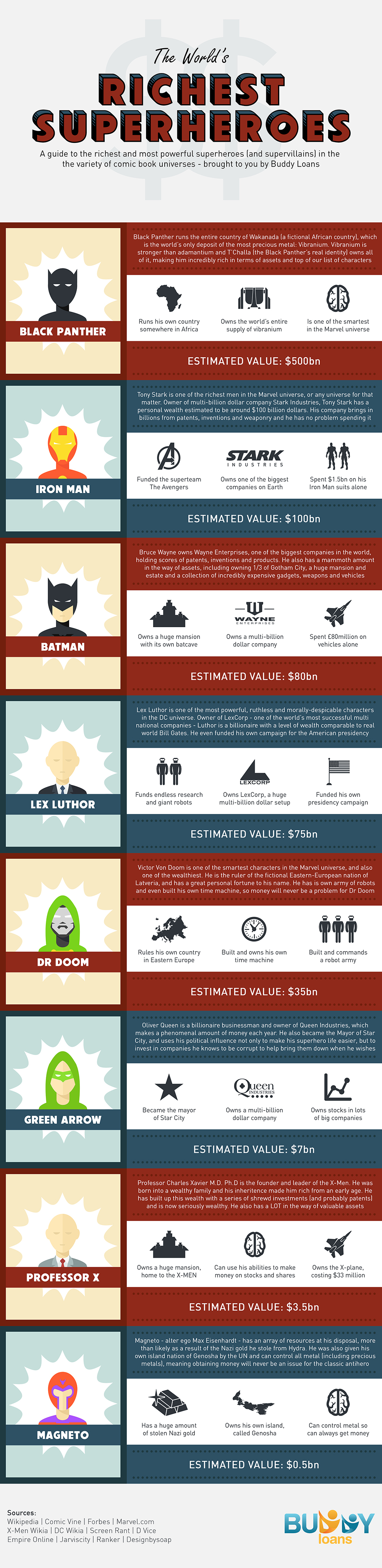 Richest-Superheroes