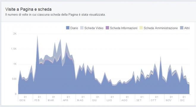 Facebook-Visite