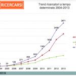 Fra il 2003 e il 2013 i contratti precari della ricerca sono quasi raddoppiati, passando da poco meno 18.000 nel 2003 a più 31.000 nel 2013.