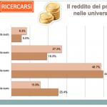 """Infine la questione del reddito molto basso, con la maggior parte che non arriva ai 20mila€/anno, mentre circa il 60% dichiara di svolgere """"spesso"""" o """"qualche volta"""" un lavoro extra non retribuito."""