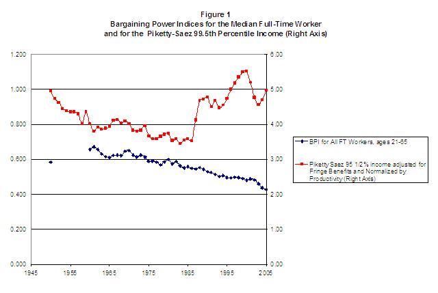 disuguaglianza-america