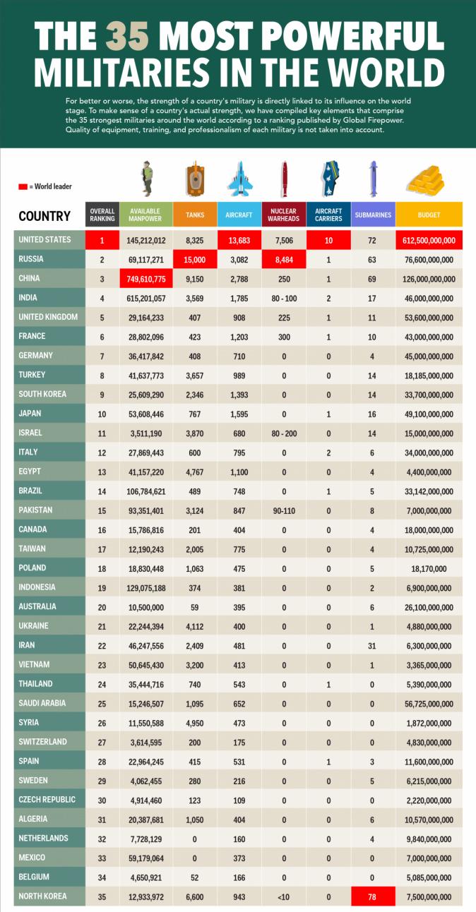 infografica-militare-677x1320