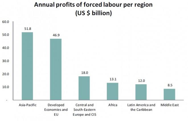 profitti-lavori-forzati