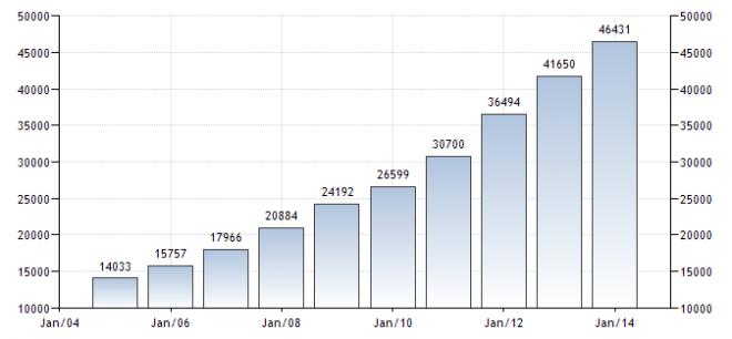 Salari manifattura Cinese Fonte: Tradingeconomics.com