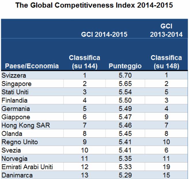 competitività-1