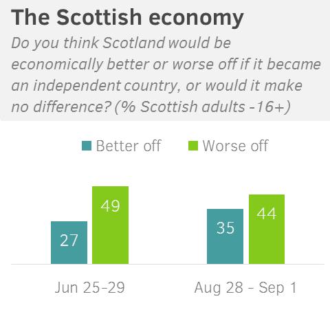 scozia-referendum-2