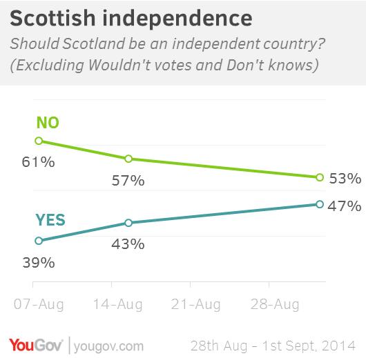scozia-referendum