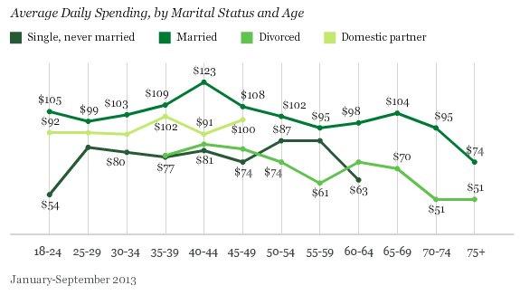 Spesa americani sposati