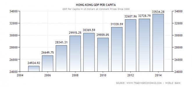 hong-kong-gdp-per-capita