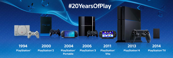 playstation 20th