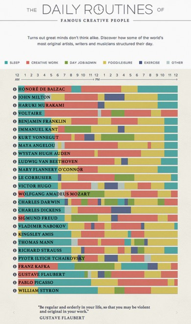 daily routines creative people