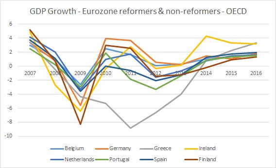 OCSE Crescita Pil Eurozona