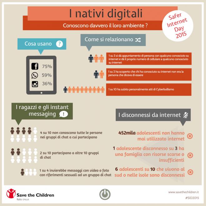grafico nativi digitali