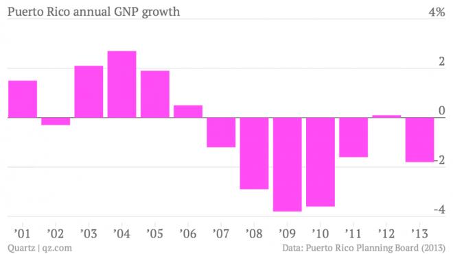 Porto Rico crescita Pil