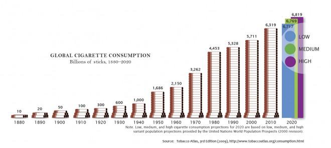 Consumo Globale di sigarette