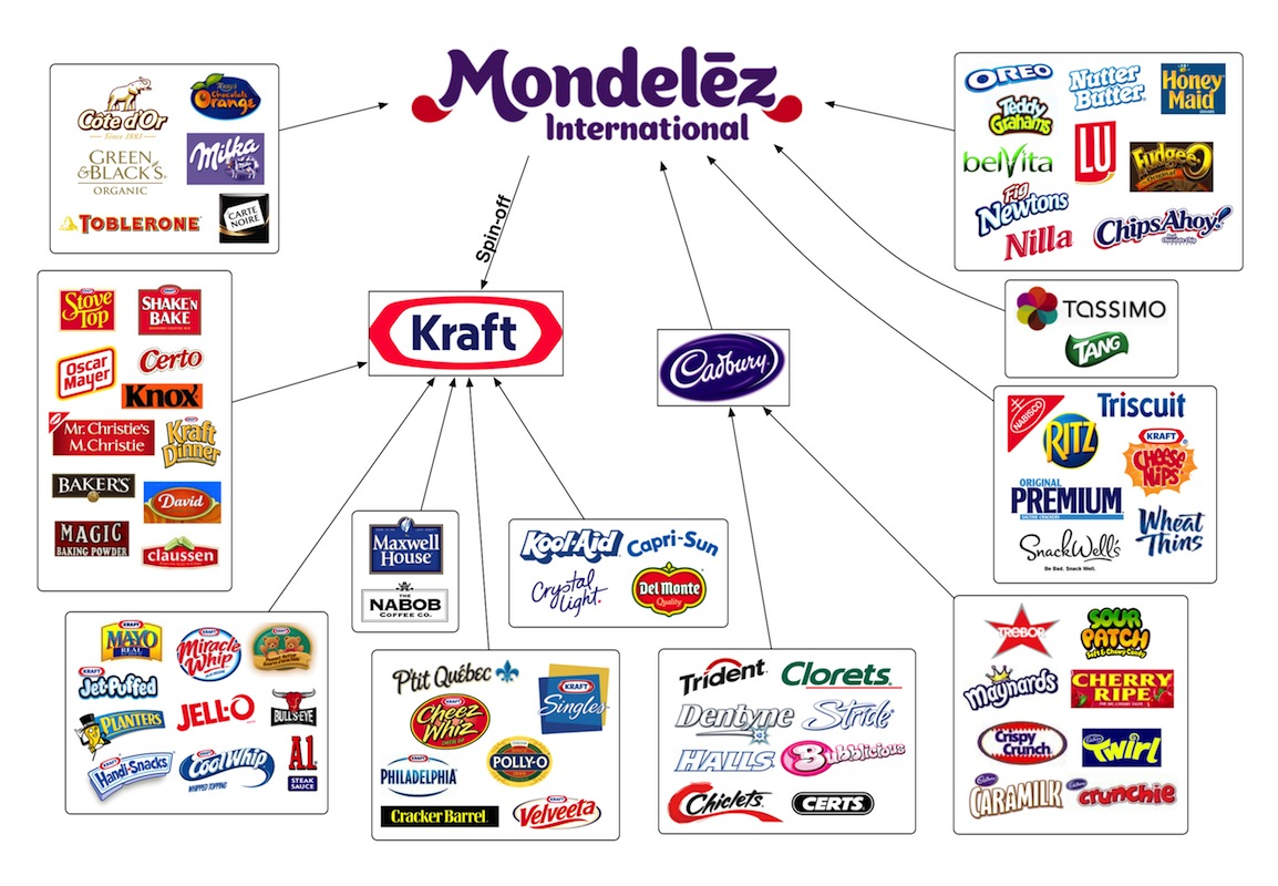 kraft foods inc the cost advertising on childrens waistlines The business communication casebook procter & gamble, wal-mart, mcdonalds, sony and kraft,) inc : the cost of advertising on children''s waistlines, hwa.
