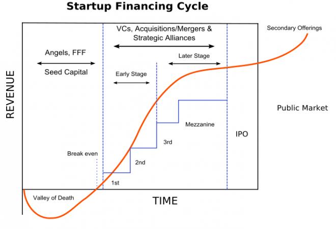 grafico startup