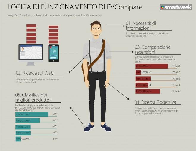 infografica pvcompare