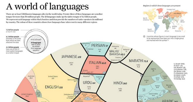 languages-of-the-world