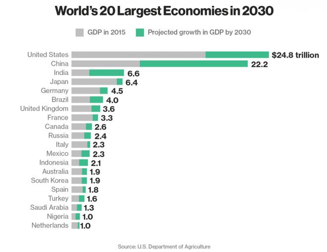 economie 20 grandi