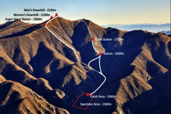 Olimpiadi invernali Pechino