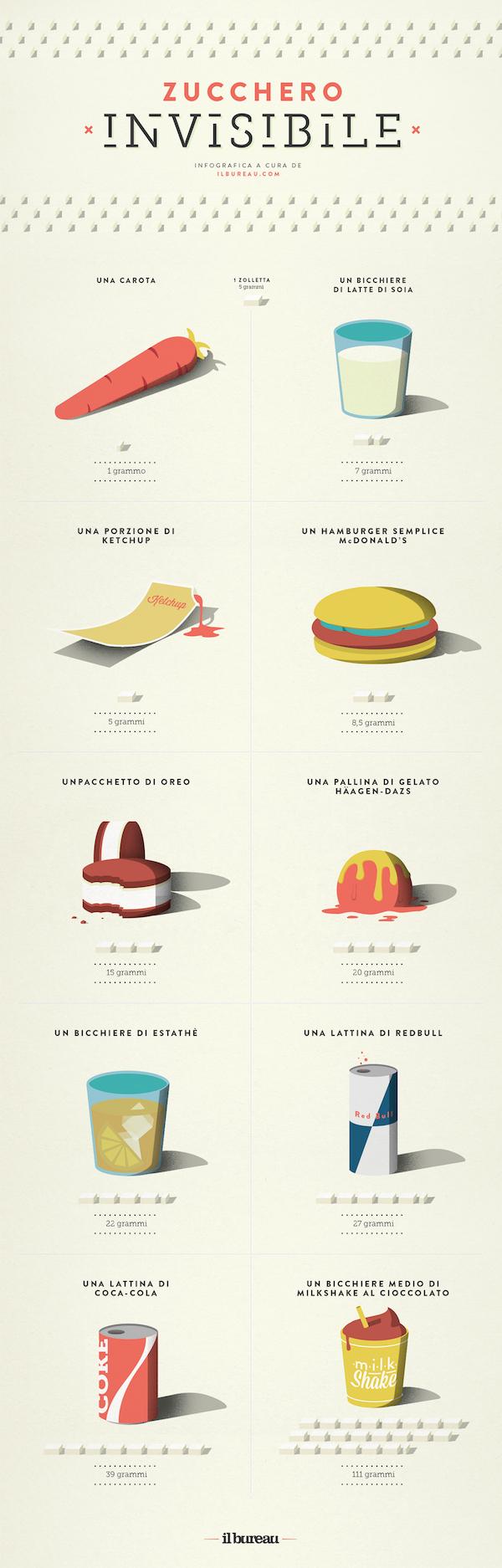 infografica - zucchro - def