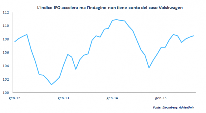 Indice_IFO