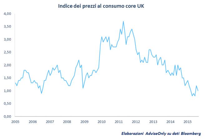 indice_prezzi_al_consumo_UK