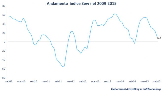indice_zew_2009-2015