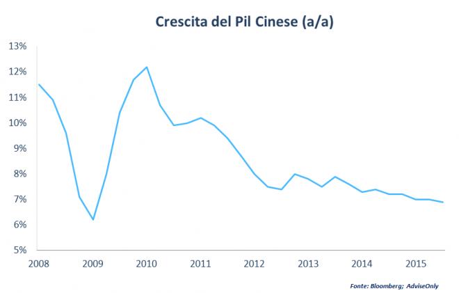 grafico-crescita-pil-cinese (1)