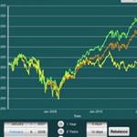 """""""Alpha Trader"""" informa in tempo reale sugli indici borsistici e lo stato delle azioni."""
