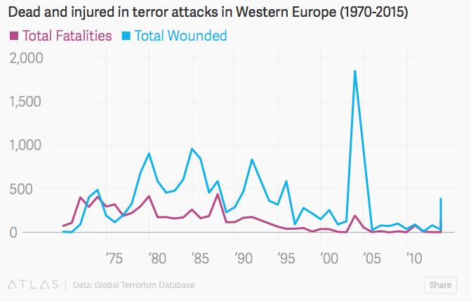 Attacchi Terroristici 2