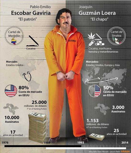 Escobar e Chapo