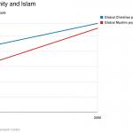 La popolazione cristiana mondiale rimarrà stabile nei prossimi 35 anni, nonostante quello dei musulmani sia il gruppo religioso con ritmi di crescita più rapidi.