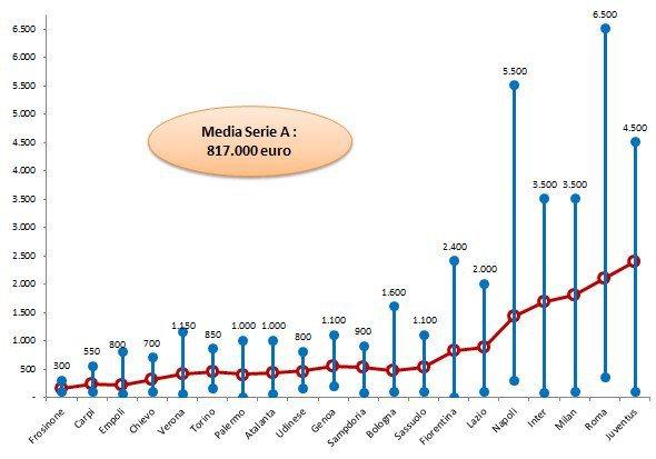 Analisi-Stipendi-Serie-A-tab-3bis-Min-Max