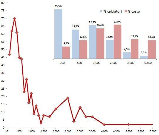 Analisi-Stipendi-Serie-A-tab-4
