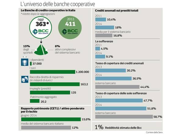banche credito cooperativo