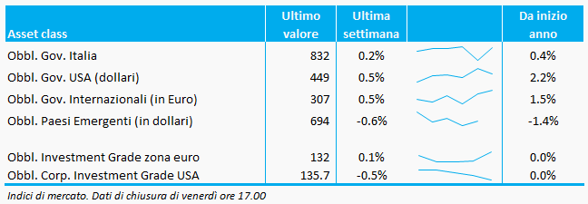 Obbl. Gov. Italia, USA e internazionali: Bloomberg EFFAS; Obbl. Gov. Paesi Emergenti: JPMorgan EMBI Plus; Obbl. Investment Grade zona euro e USA: Bloomberg Index