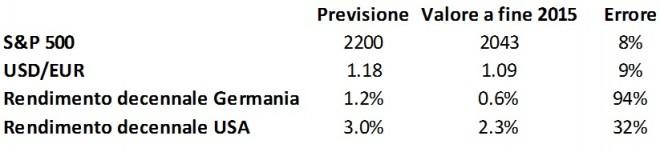 previsioni finanziarie,