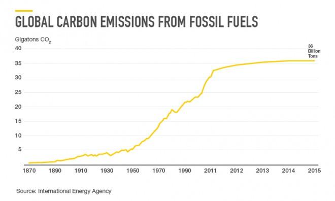 carbone fossile
