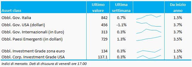 Obbl. Gov. Italia, USA e internazionali: Bloomberg EFFAS; Obbl. Gov. Paesi Emergenti: JPMorgan EMBI Plus; Obbl. Investment Grade zona euro e USA: Bloomberg Index