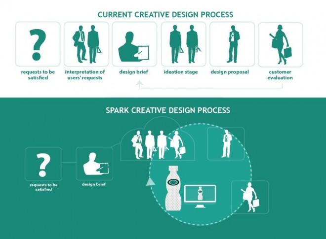 SPARK Design Process