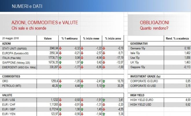 punto sui mercati